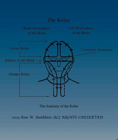 The Mind And Kelee Meditation