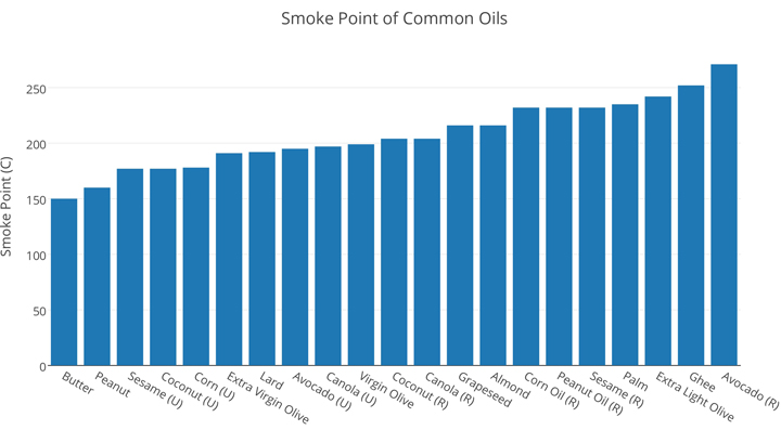 7.-Smoke-Point-of-Cooking-Oils