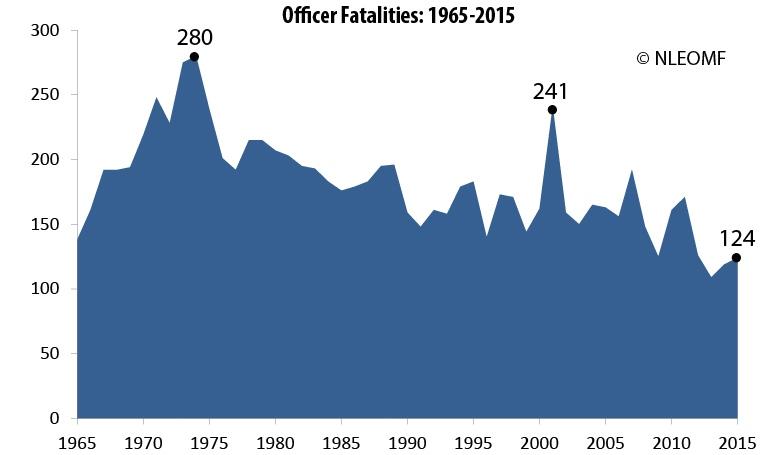 police-fatalities-chart